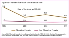 """Source: RCMP, 2014. """"Missing and Murdered Aboriginal Women: A National Operational Overview"""" http://ow.ly/JB6t3"""