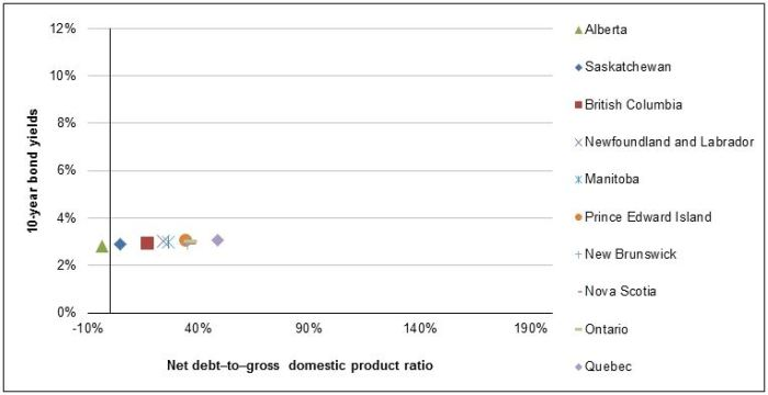 Figure 2 - Net Debt–to–Gross Domestic Product Ratio and 10-Year Bond Yields of the Provincial Governments, Canada, as of 31 March 2013