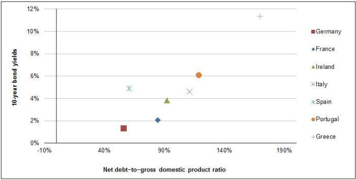 Figure 3 – Net Debt–to–Gross Domestic Product Ratio and