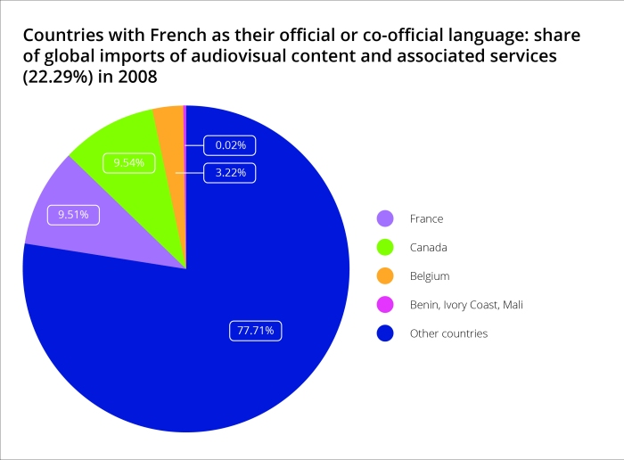 Countries with French as their official or co-official language: share of global imports of audiovisual content and associated services (22.29%) in 2008