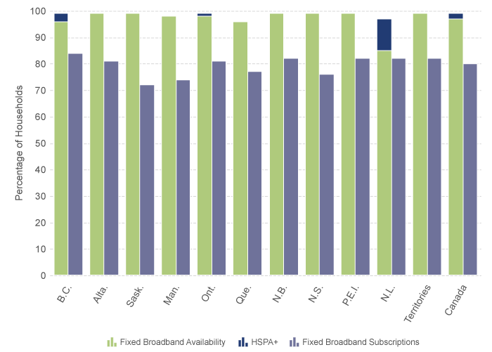 Graph showing a comparison between broadband availability and broadband subscriptions by region, 2014 (Percentage of Households)
